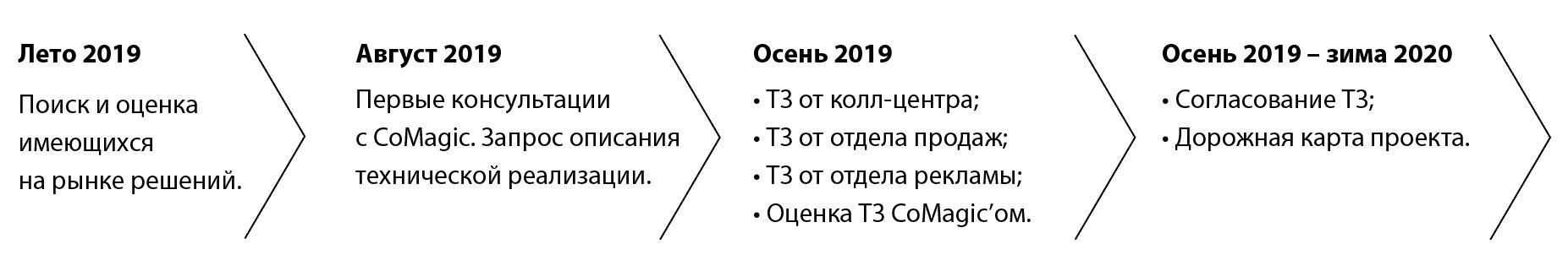 Летом 2019 года Level Group решили изменить инфраструктуру